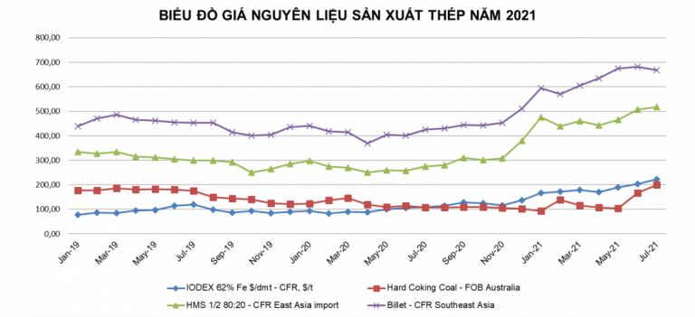 Tình hình thị trường sắt thép Việt Nam 6 tháng đầu năm 2021