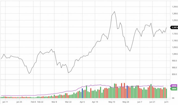 Trung Quốc tăng cường sản xuất thép trở lại